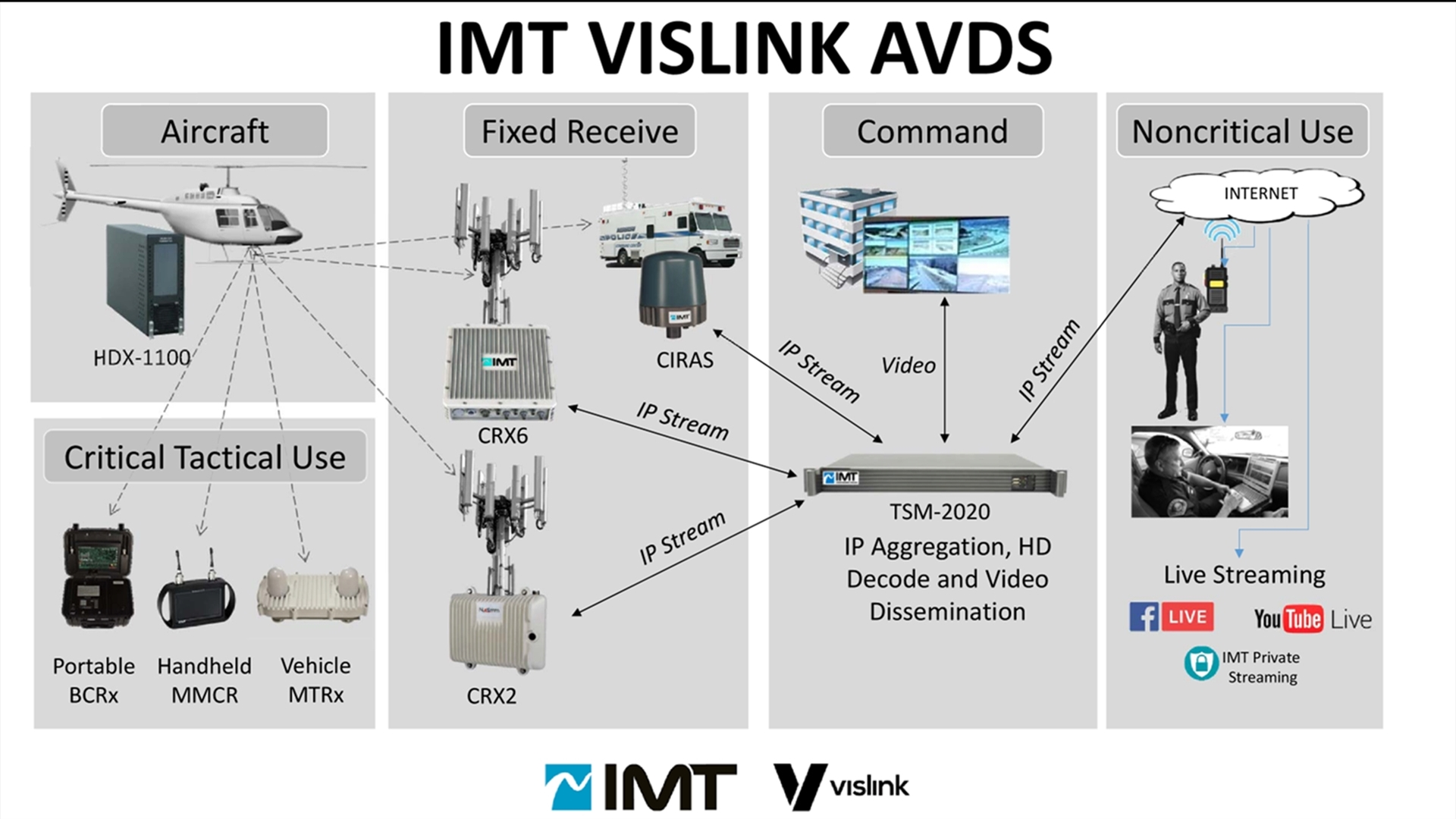 Best Shows To Stream 2020 IMT VISLINK Launches New TSM 2020 Transport Management System at